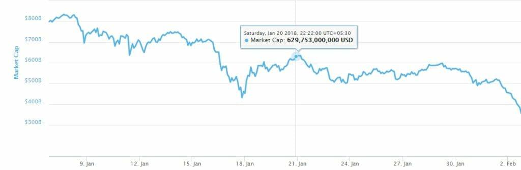 bitcoin crash India RBI ban